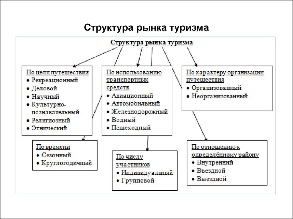 анализ состояния оборотных активов курсовая