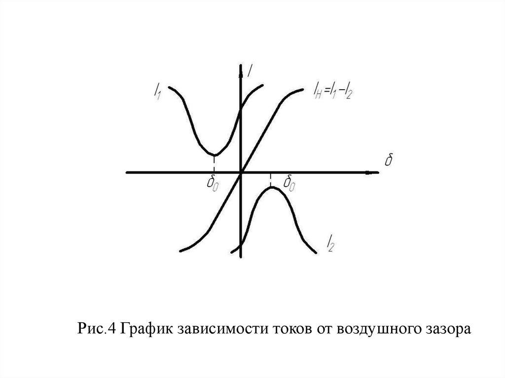 Схема дифференциального уравнения