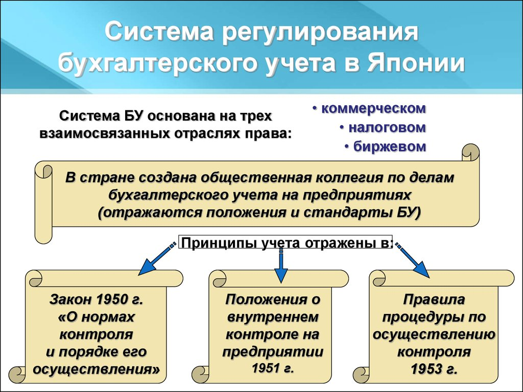 презентация в области бухгалтерии