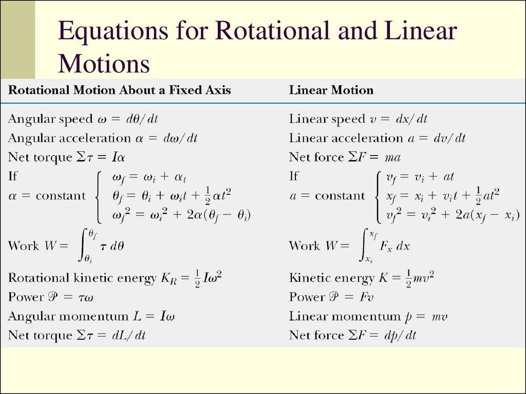 physics-equations