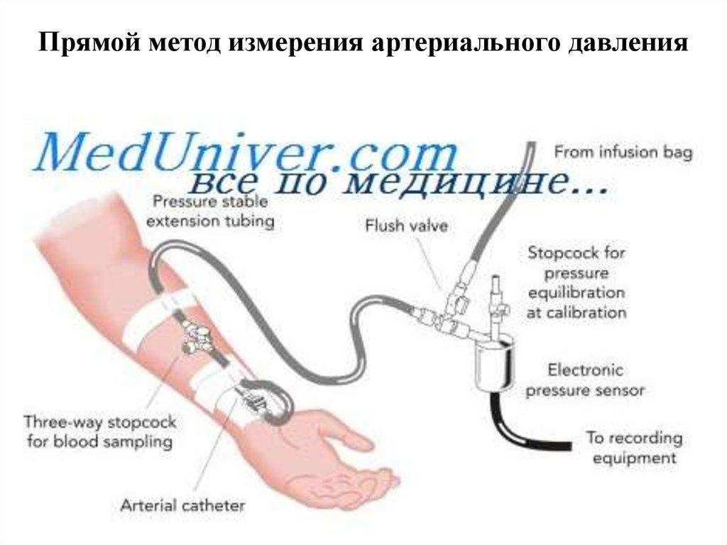 Как установить стадию гипертонической болезни