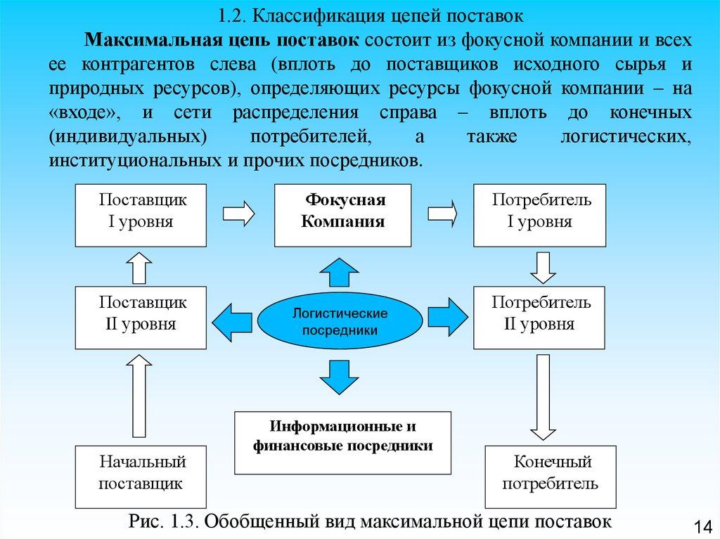 основы управления курсовая работа