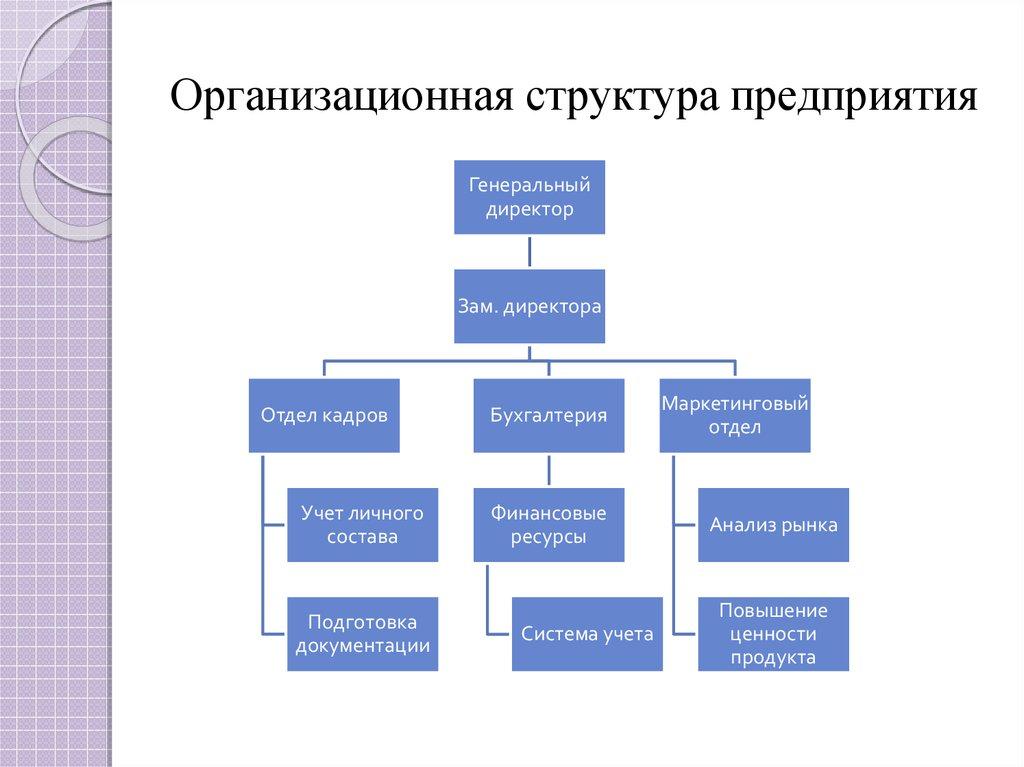 Структура управления деятельностью предприятия схема