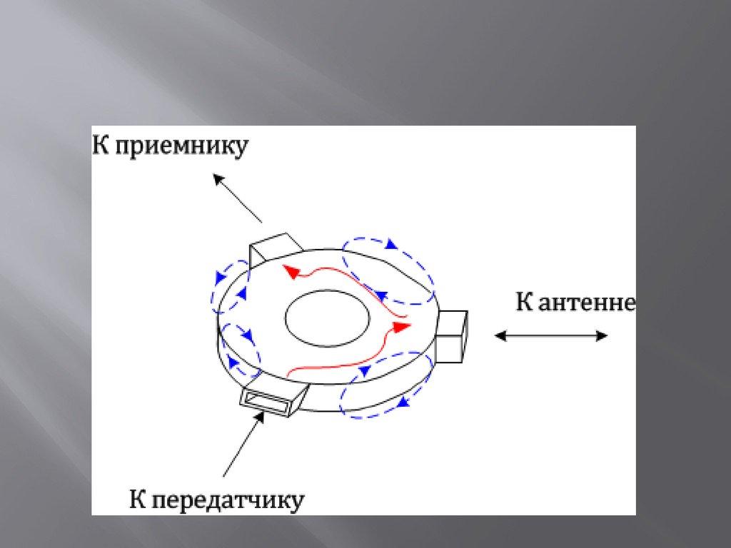 Распространение Радиоволн Презентация