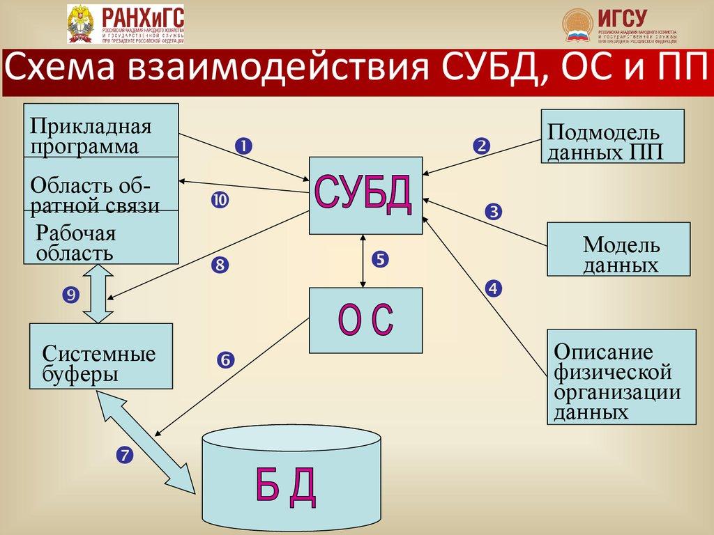 схема многомерной организации