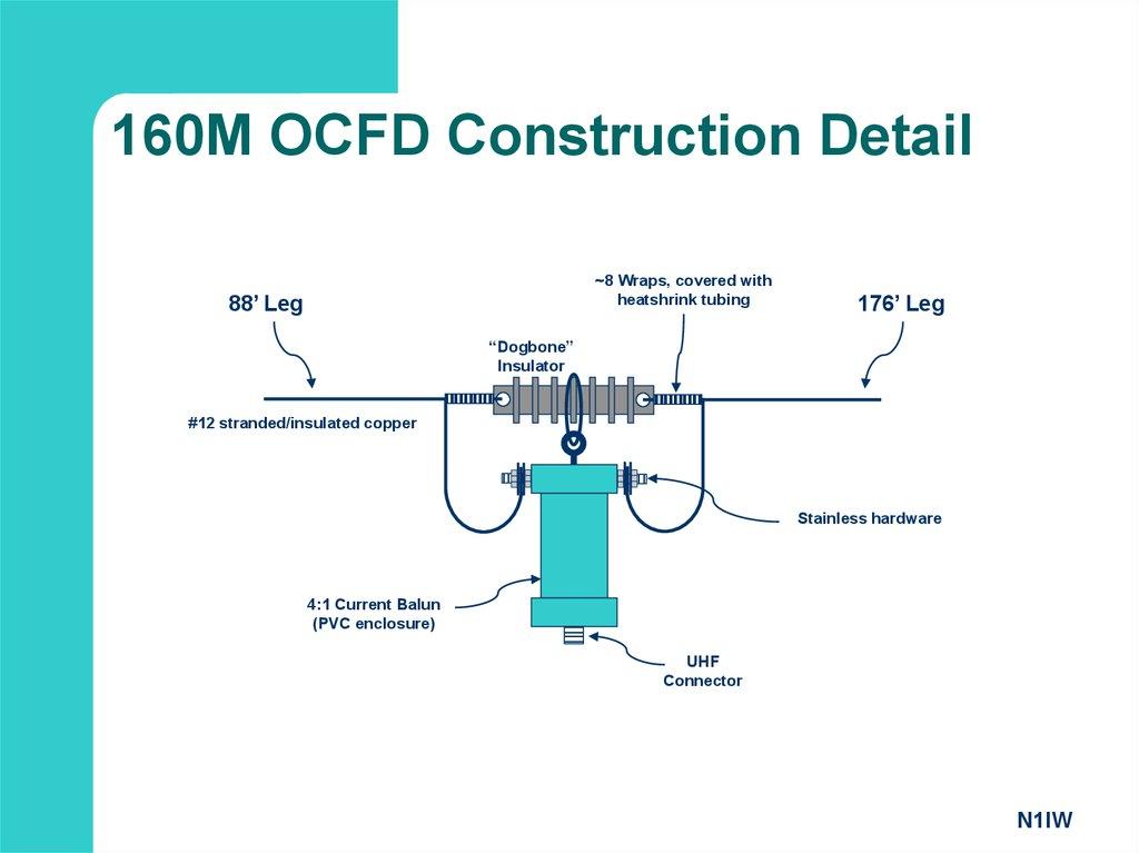 Off Center Fed Dipoles презентация онлайн