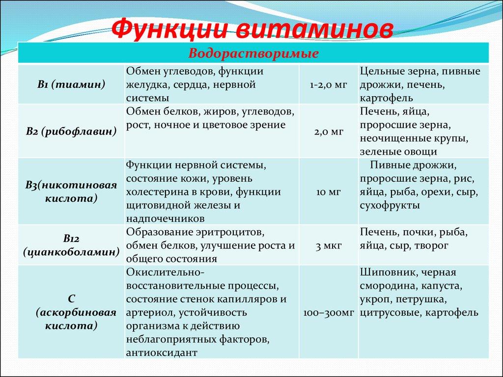 принципы правильного питания для похудения меню таблица