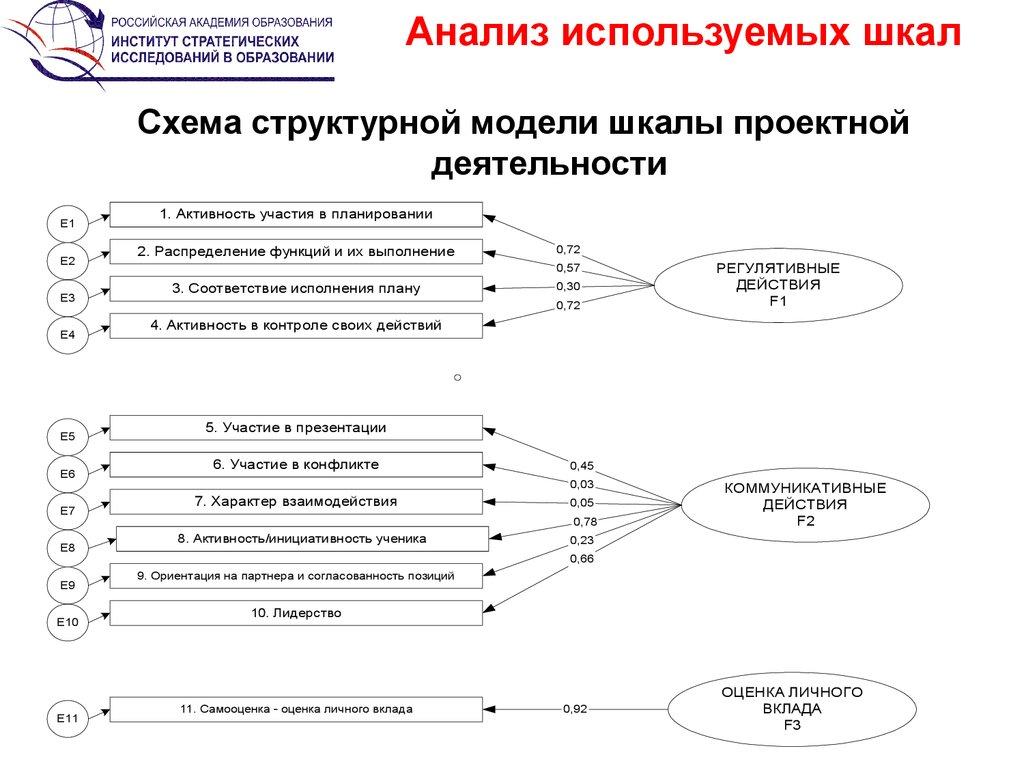 схема анализа урока.