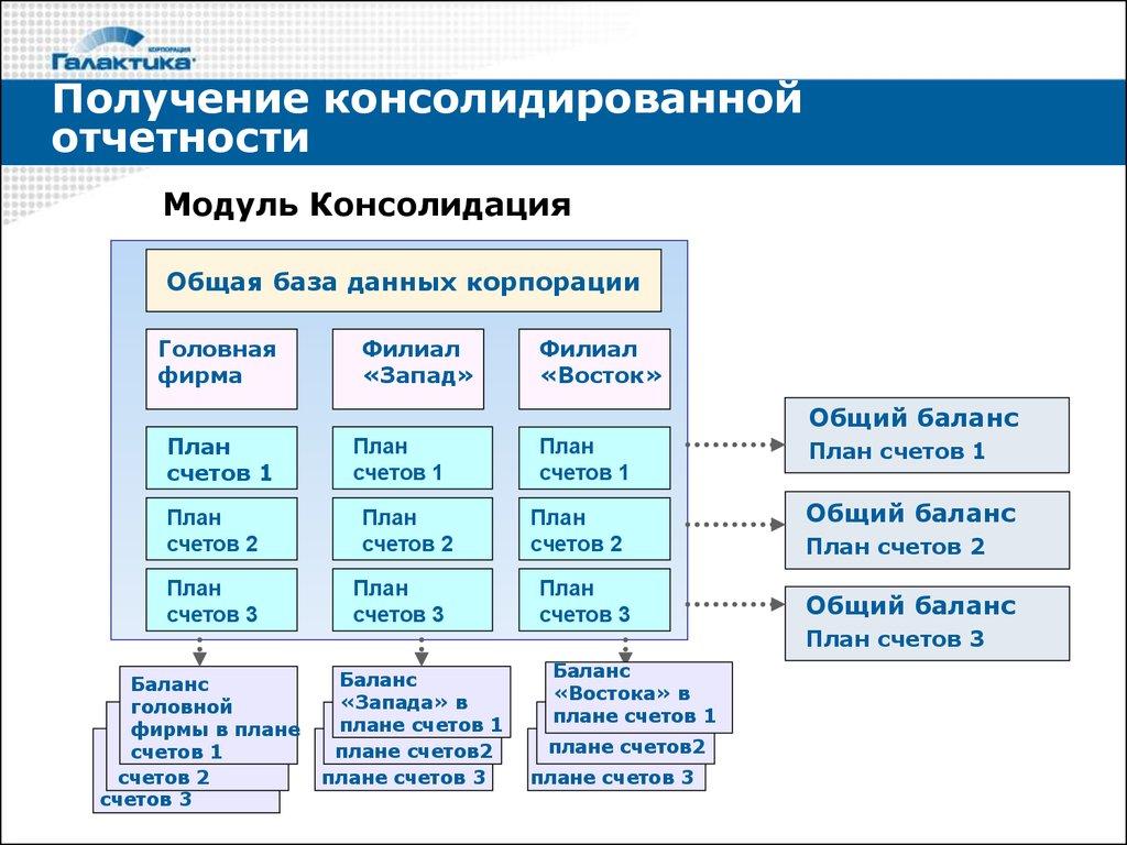 Как план счетов связан с балансом