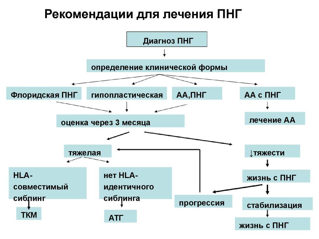Схема лечения скачать
