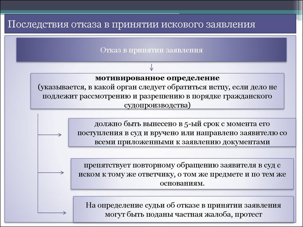образец заявления об изменении основания иска в гражданском процессе