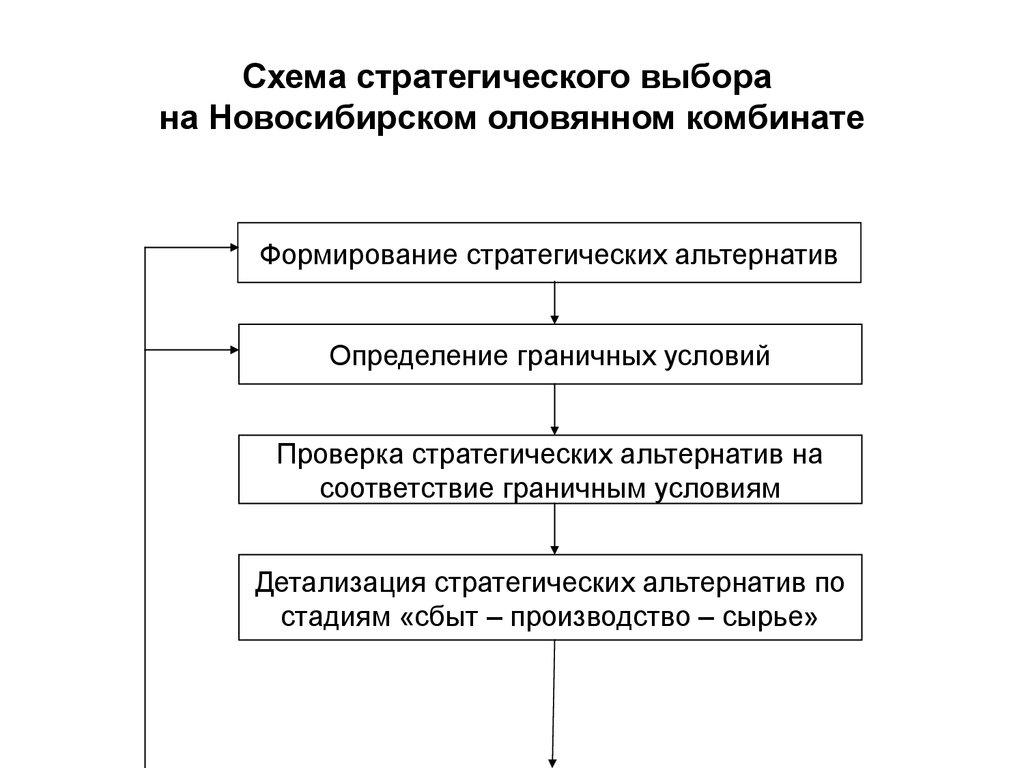 виды стратегий и стратегических альтернатив:
