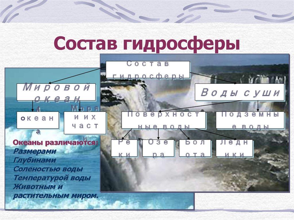 презентация воды суши реки 6 класс