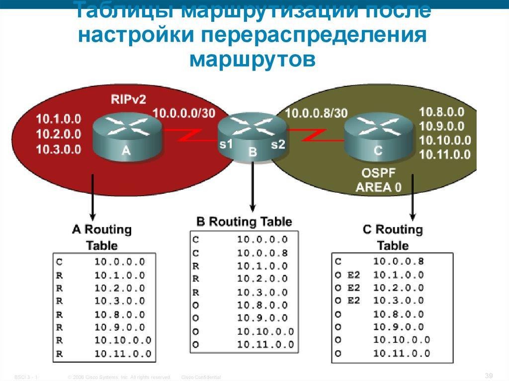 Очистка таблицы маршрутизации windows 7