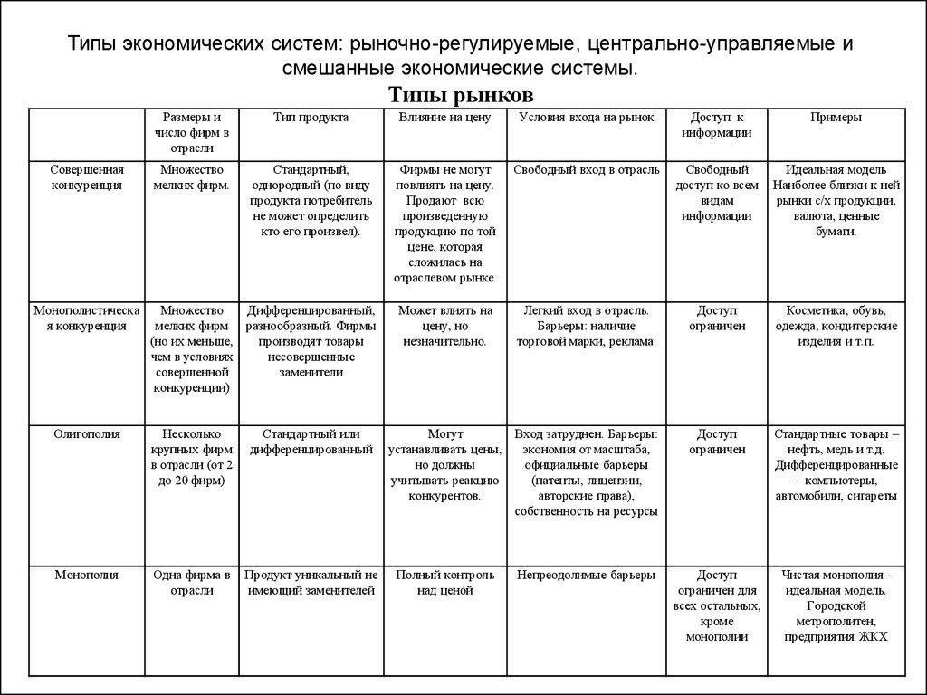 Типы экономических систем схема 403