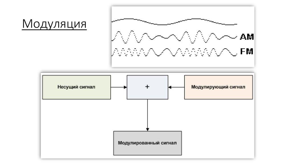 Как сделать цифровой сигнал от аналогово 458