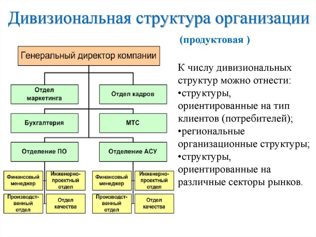 Нарисовать структура организации онлайн