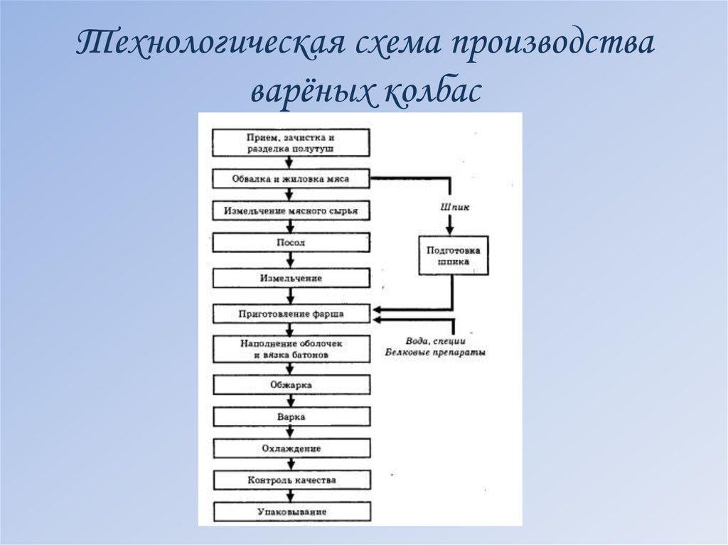 Схемы производства колбасных изделий