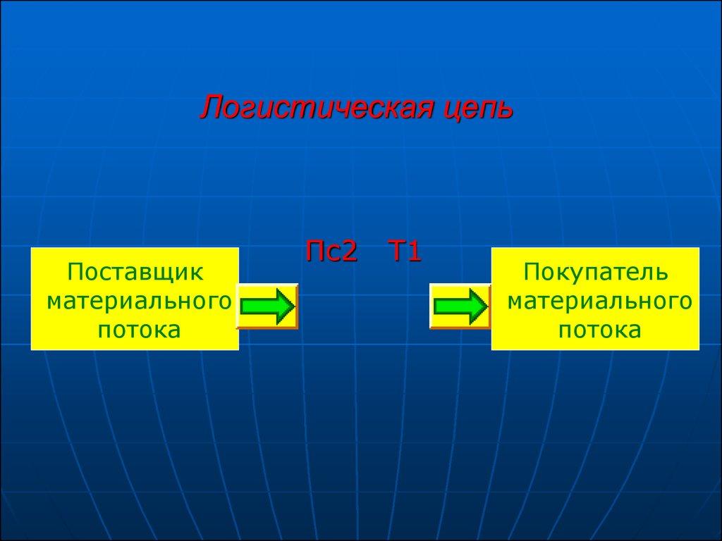 презентация цепи поставок