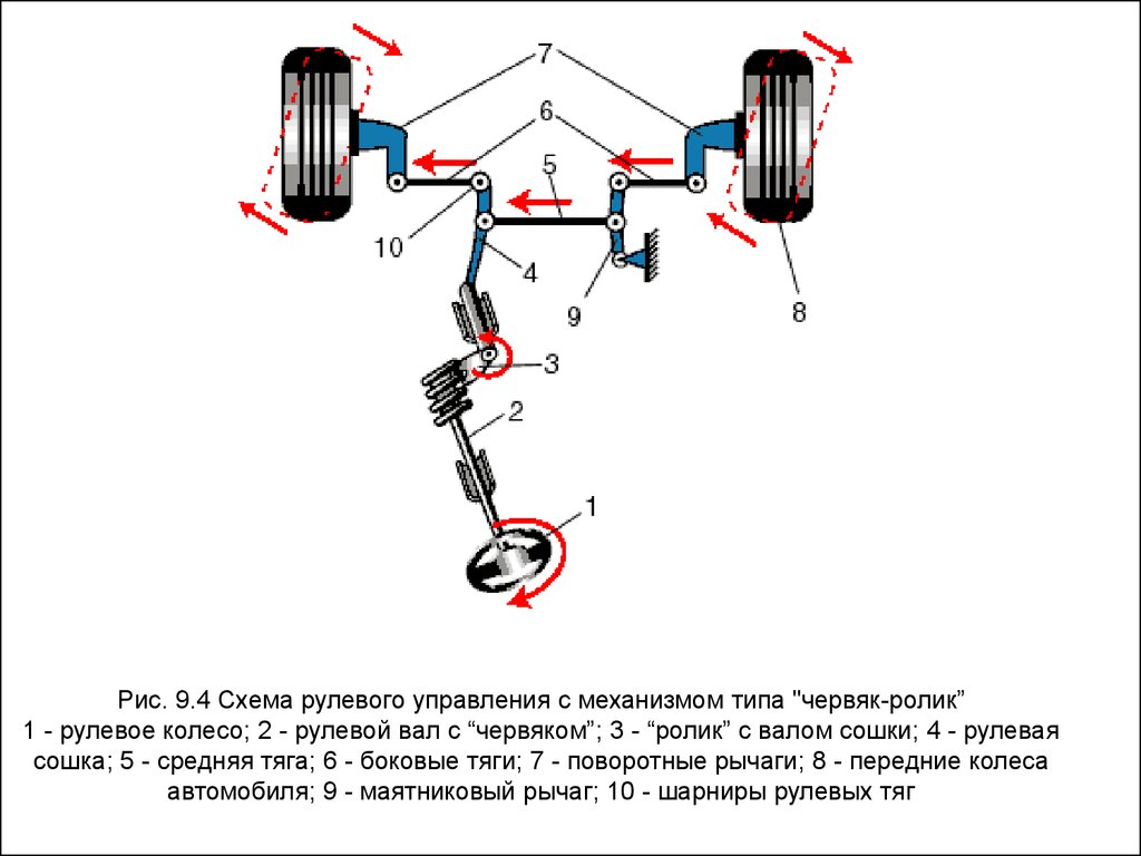 схема рулевого управления газ-3309 евро-3