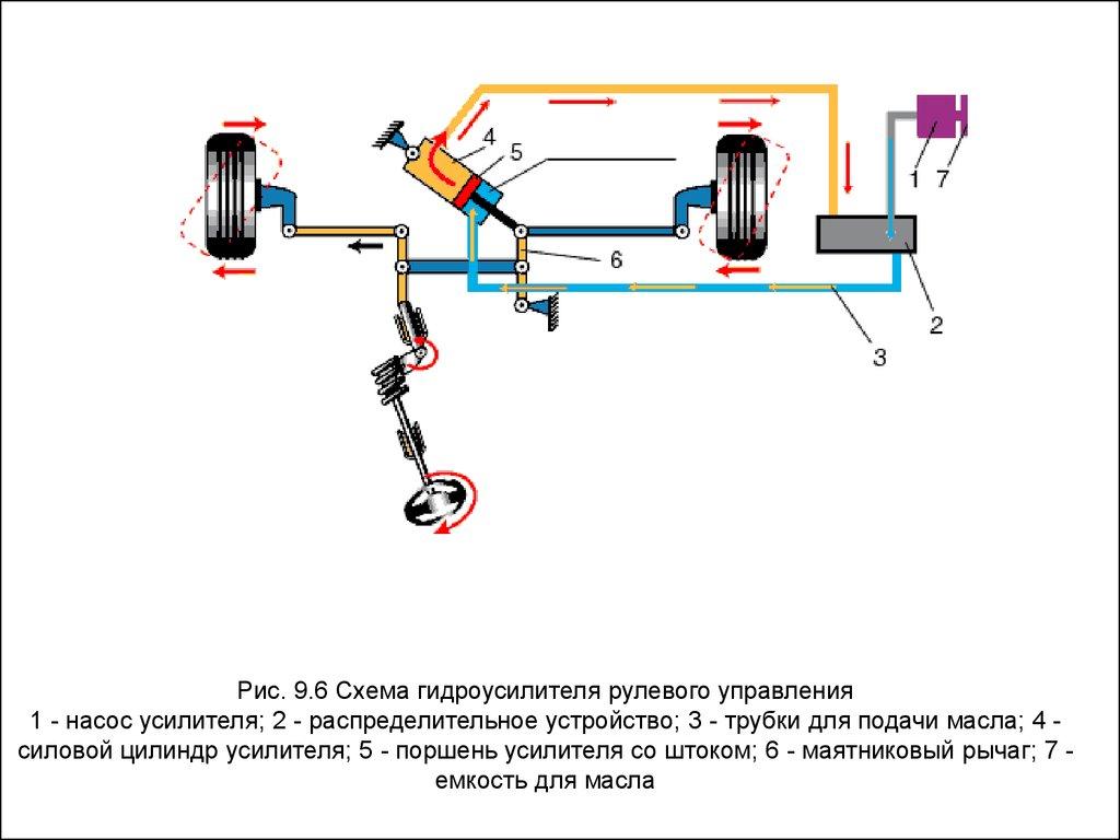 Рулевой приоры схема устройство