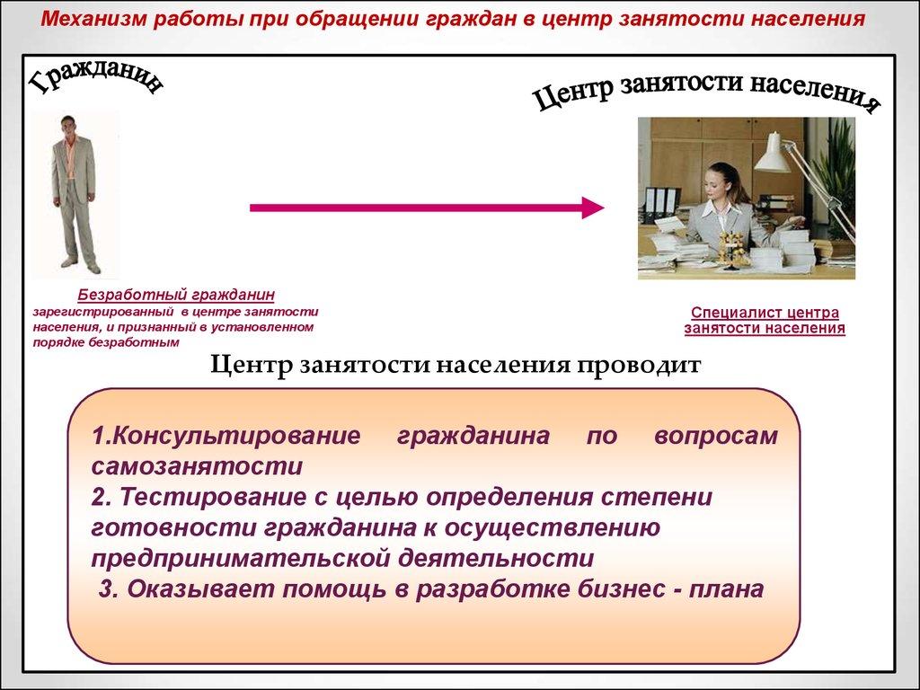 Презентация центра занятости населения вакансии