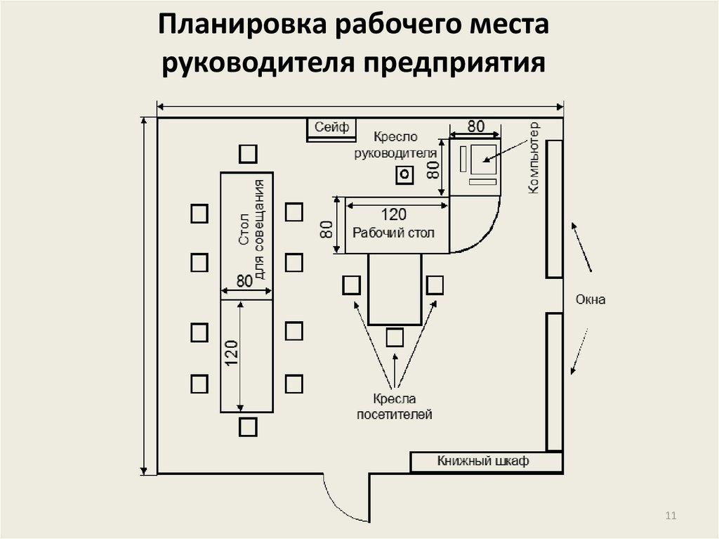 схема организации рабочего места