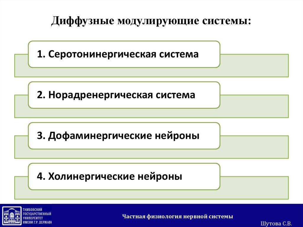 Бутират online Тамбов