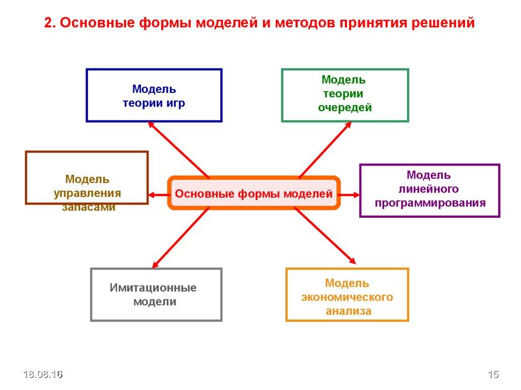 основные этапы маркетинговых исследований в здравоохранении реферат