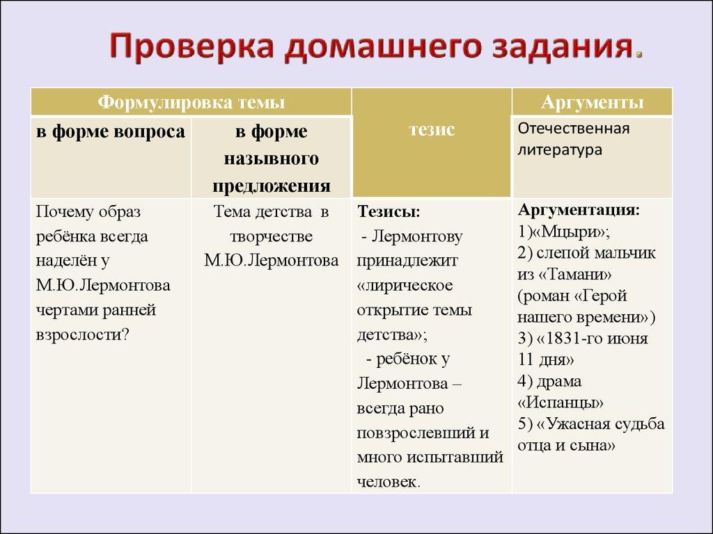 Сочинение М Ю Лермонтова