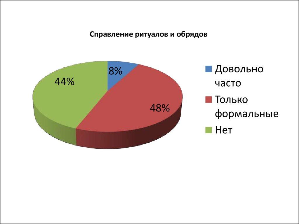 социологическое исследование здоровый образ жизни молодежи