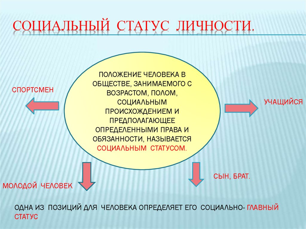 личности и социальные роли: