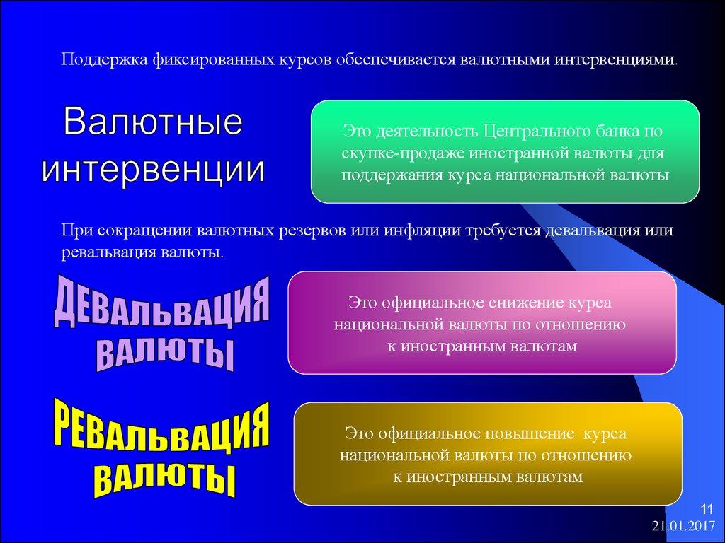презентация валютные интервенции