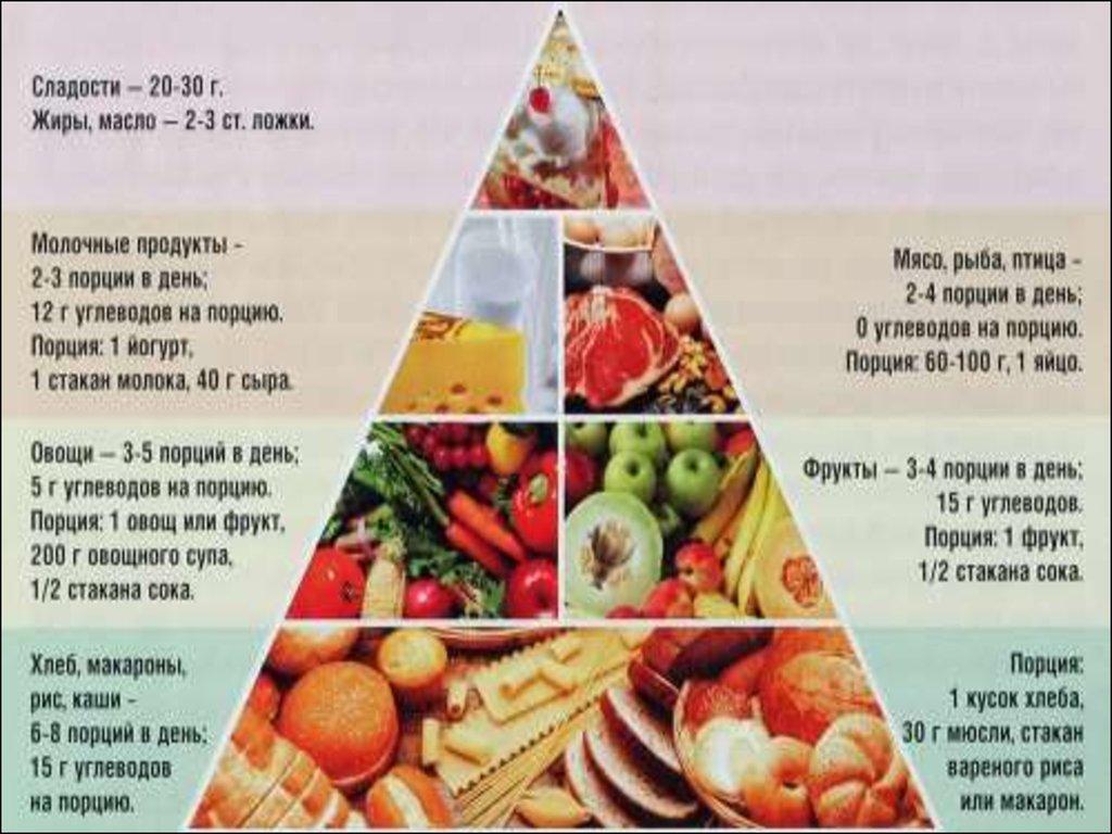 рациональное питание для похудения