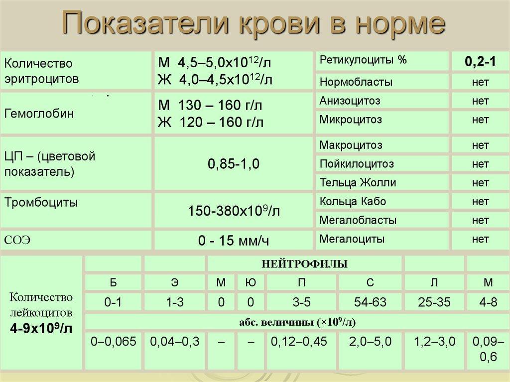 Норма эозинофилов в крови у беременных женщин 70