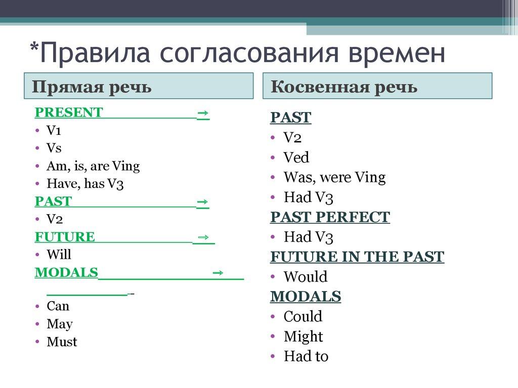 правила знаком препинания при прямой речи