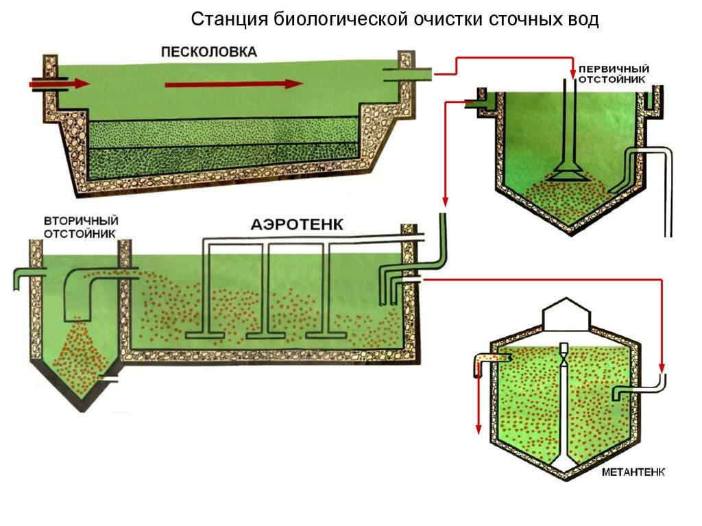 Станция биологической очистки сточных вод своими руками 32