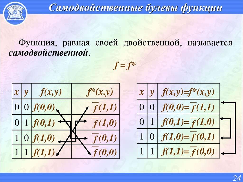 построить таблицу двойственной функции