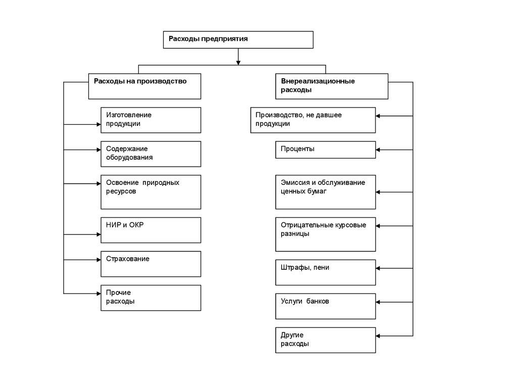 целью планирования деятельности организации является определение
