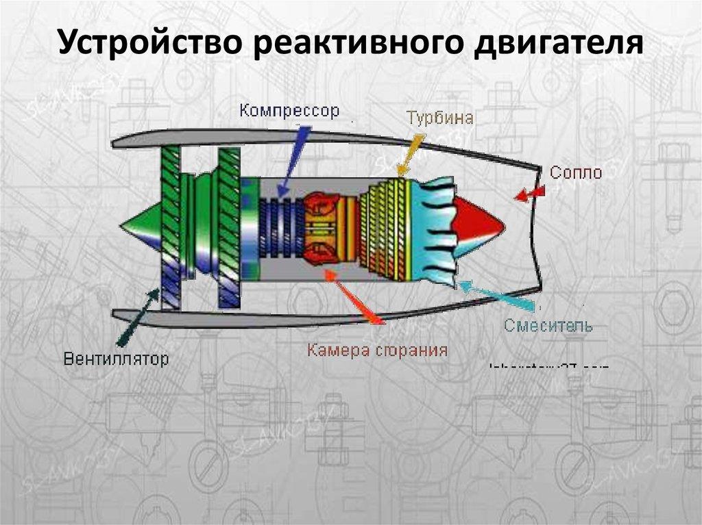 Как сделаны реактивных двигателей