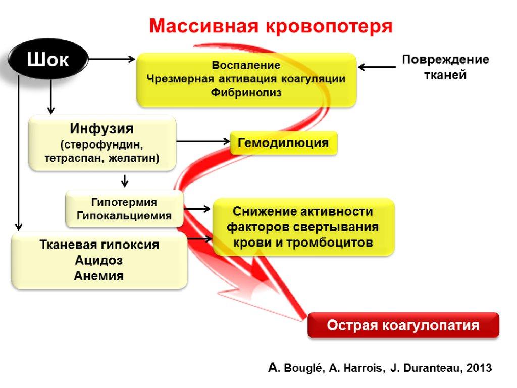 Ма��ивная к�овопо�е�я и гемо��аги�е�кий �ок в ак��е���ве