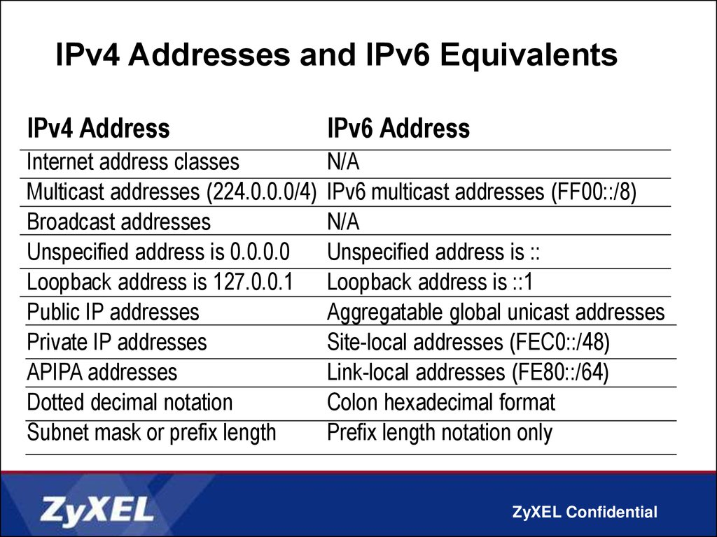 ipv6 addressing This article examines key topics regarding the new ipv6 addressing network  engineers must master.