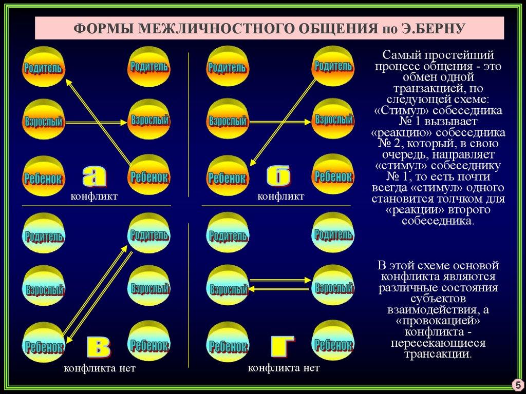 Б Ф Ломов Общение