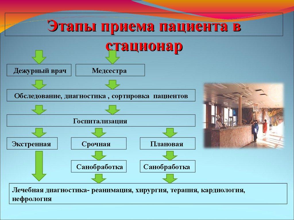презентация заполнение медицинской документации
