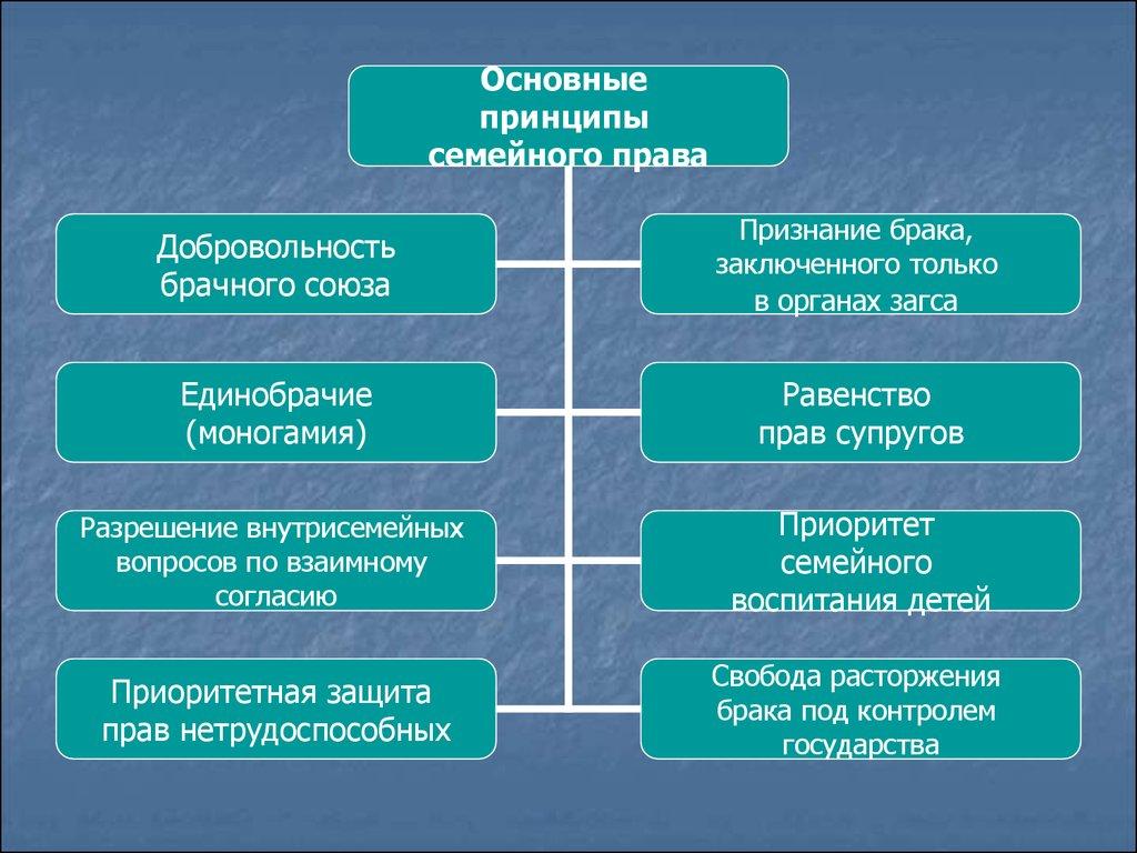 Соглашения в семейном праве понятие виды особенности