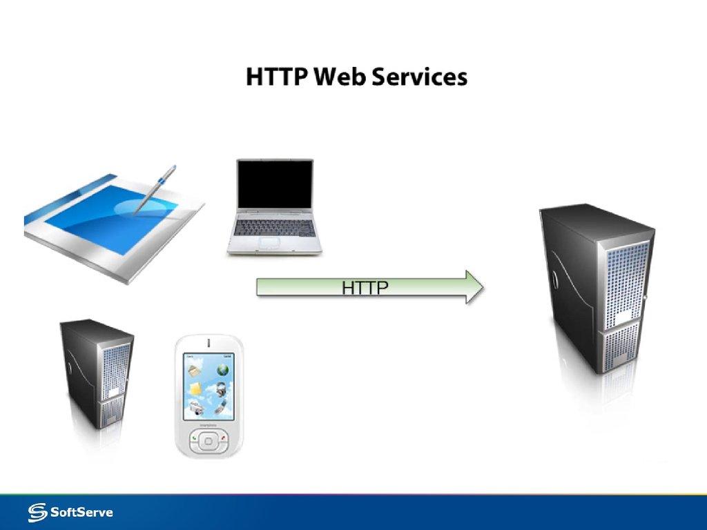 RestFul Services. Part 2 - презентация онлайн
