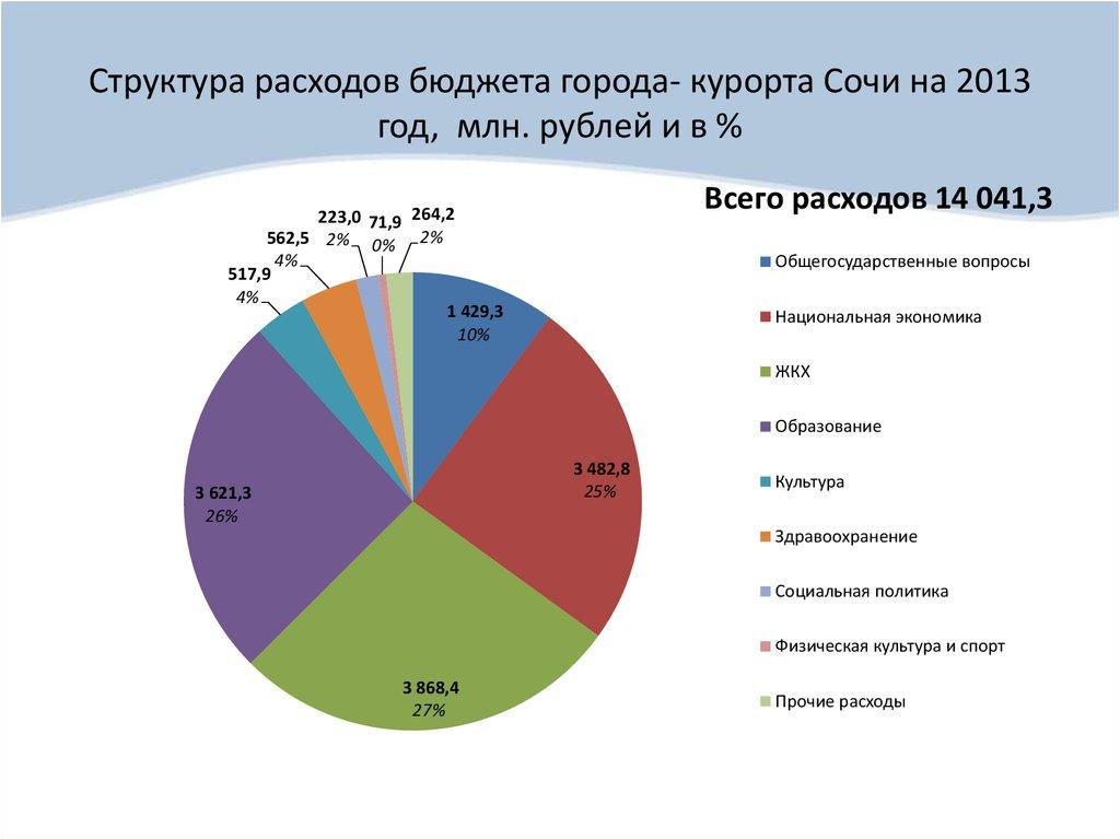Расходы бюджета на примере брянской области 2013