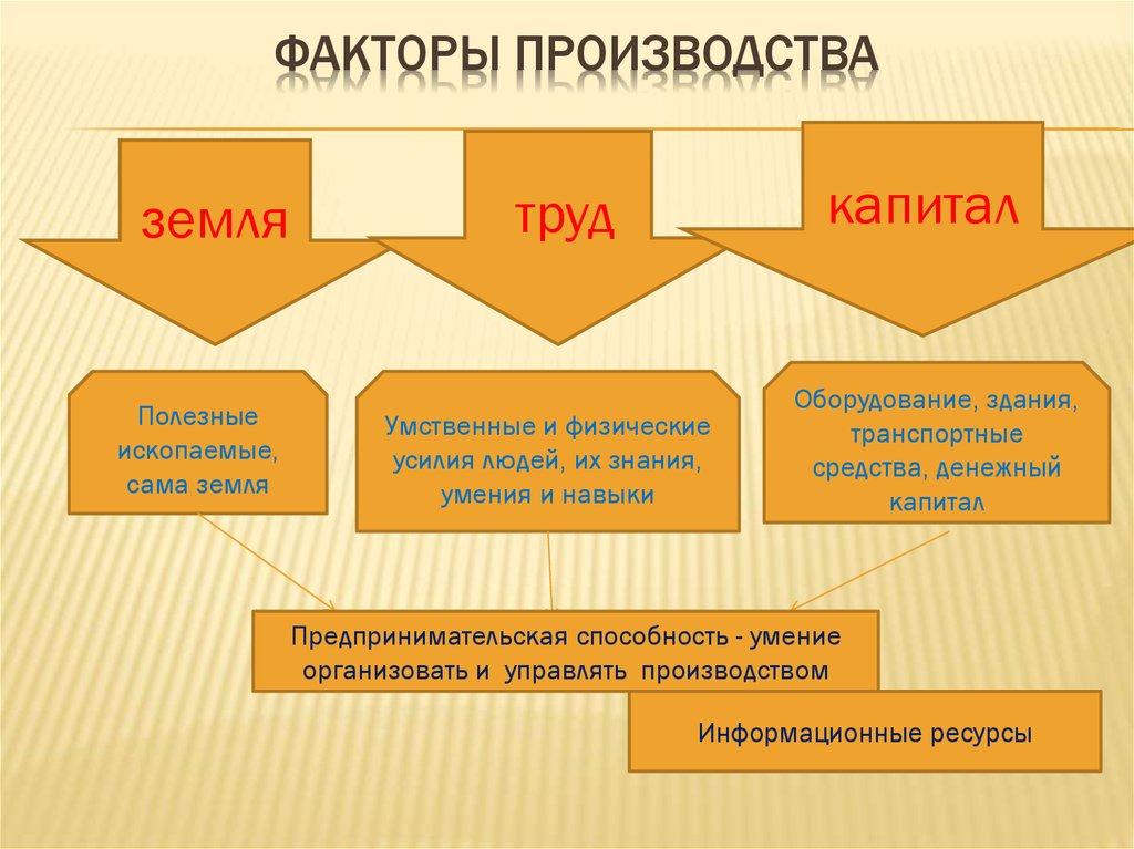 общественное производство курсовая