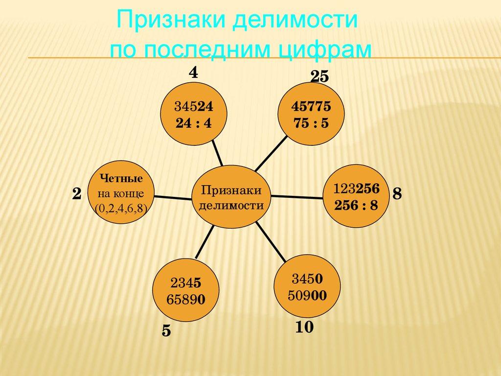 признаки делимости на 2 3 4 5 10 презентация