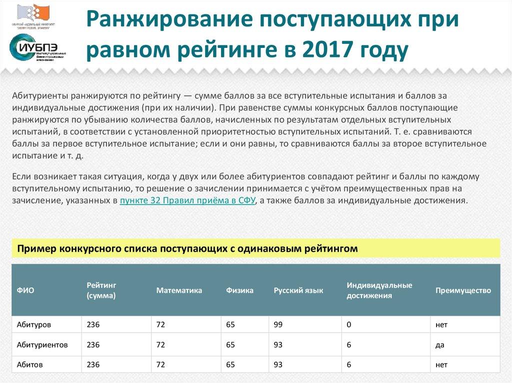 Конкурс рейтинг абітурієнтів
